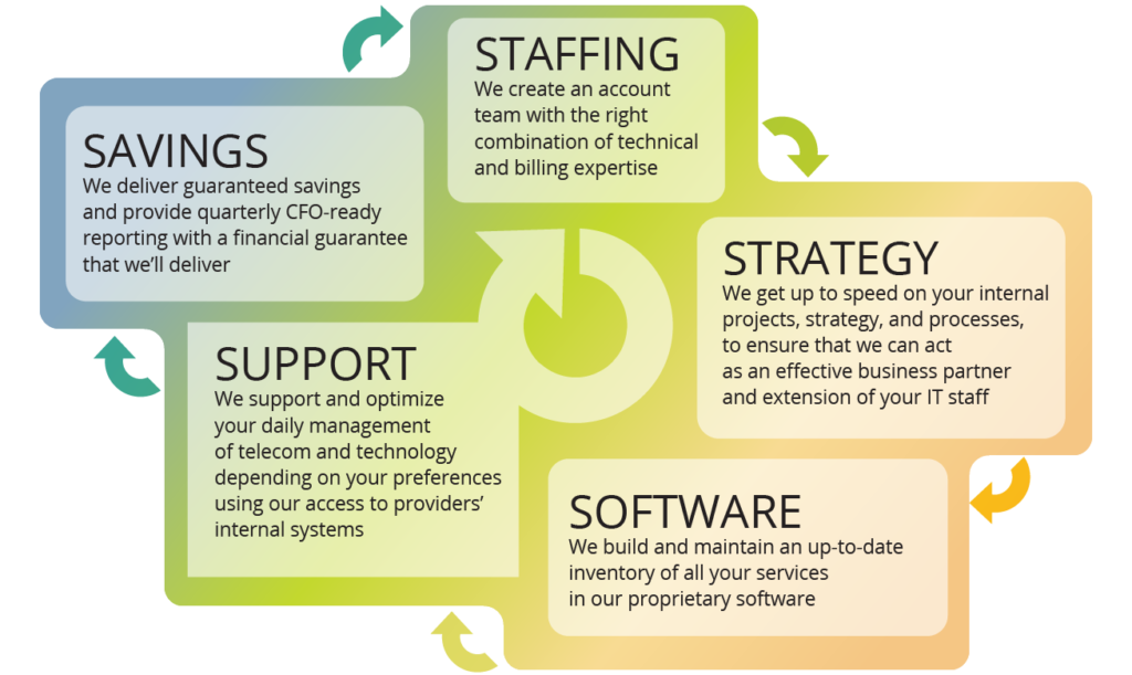 Telecom Expense Management Workflow