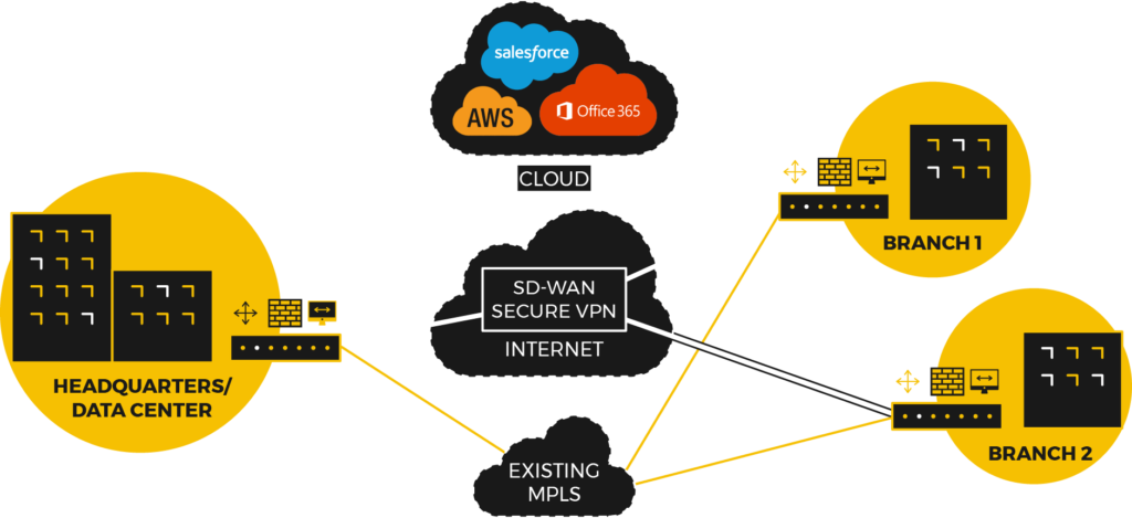 SD-WAN - Diagram, Deployment, VPN, Branch Offices