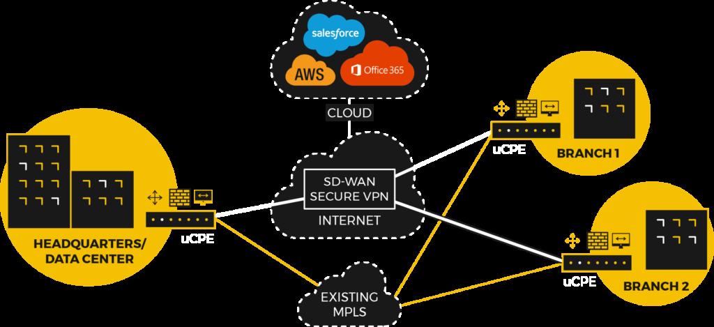 SD-WAN - Diagram, Deployment, VPN, Branch Offices